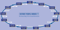 Detroit People Mover Timing Map